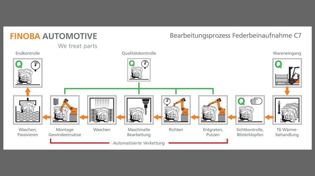 Schematische Darstellung eines Bearbeitungsprozesses